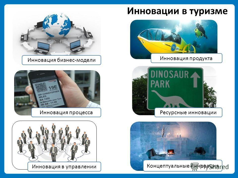 Инновации в туризме Инновация продукта Инновация процесса Инновация в управлении Инновация бизнес-модели Концептуальные инновация Ресурсные инновации