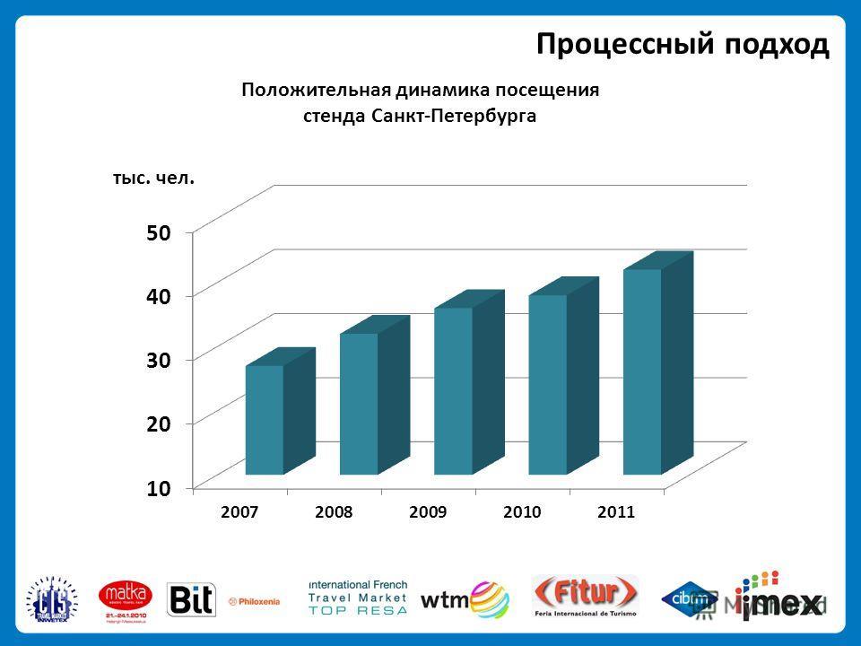 Положительная динамика посещения стенда Санкт-Петербурга Процессный подход тыс. чел.