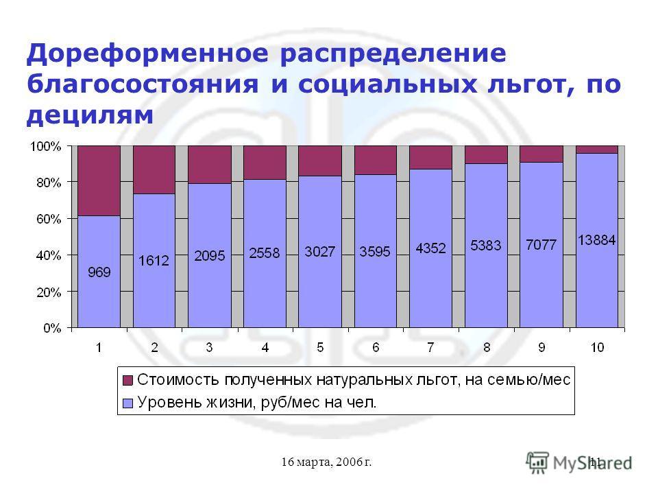 16 марта, 2006 г.11 Дореформенное распределение благосостояния и социальных льгот, по децилям
