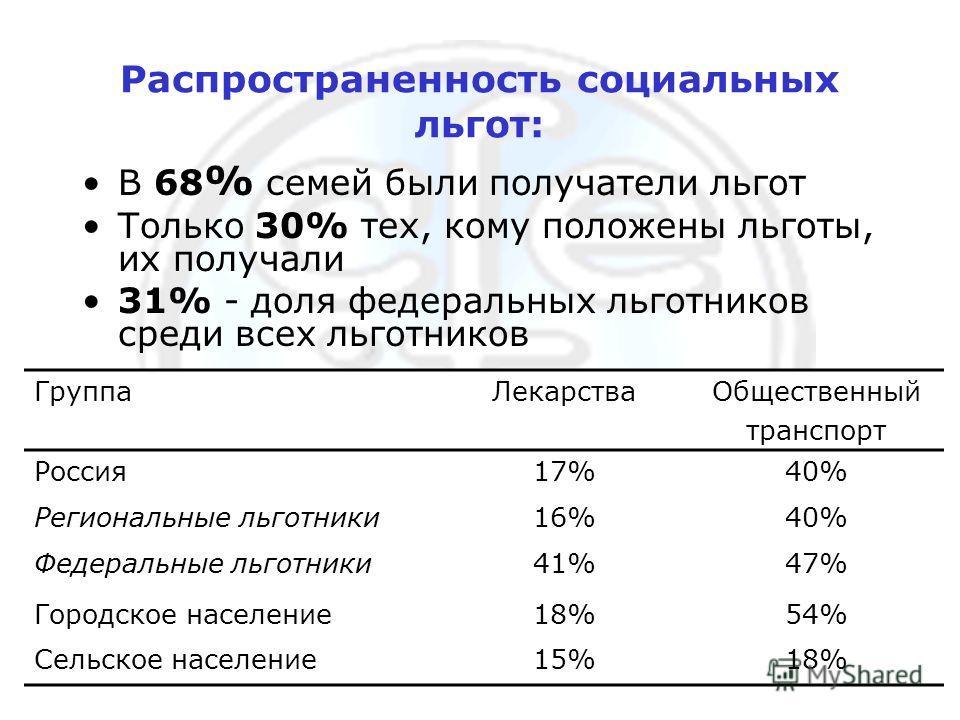 16 марта, 2006 г.12 Распространенность социальных льгот: В 68 % семей были получатели льгот Только 30% тех, кому положены льготы, их получали 31% - доля федеральных льготников среди всех льготников ГруппаЛекарстваОбщественный транспорт Россия17%40% Р