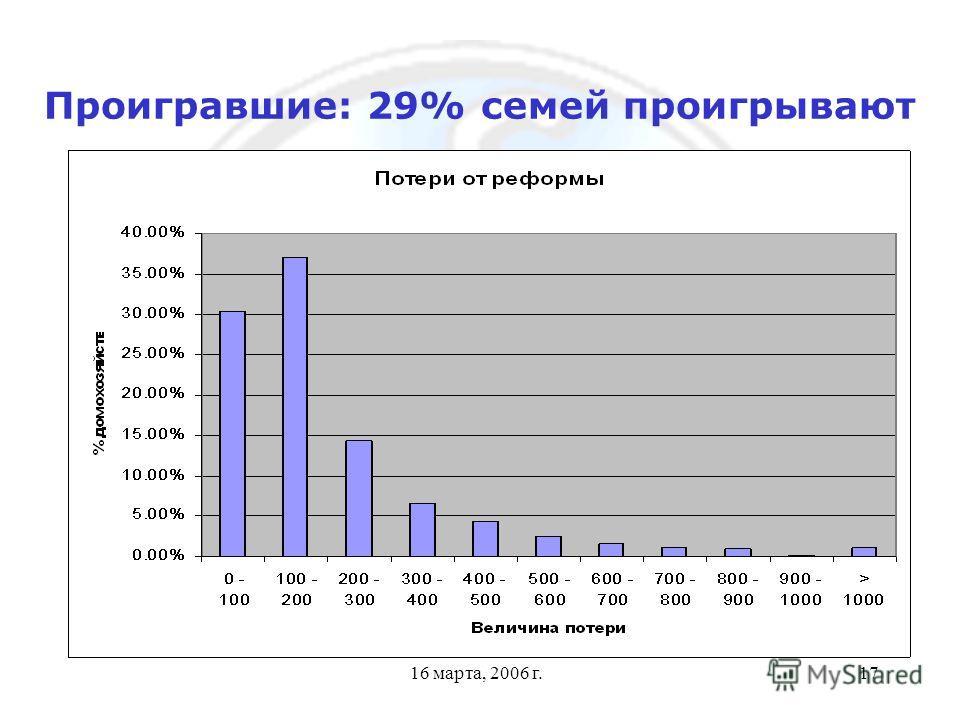 16 марта, 2006 г.17 Проигравшие: 29% семей проигрывают