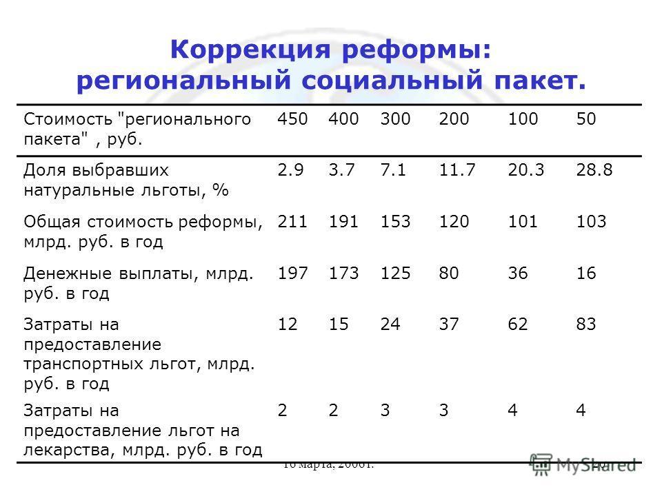 16 марта, 2006 г.20 Коррекция реформы: региональный социальный пакет. Стоимость