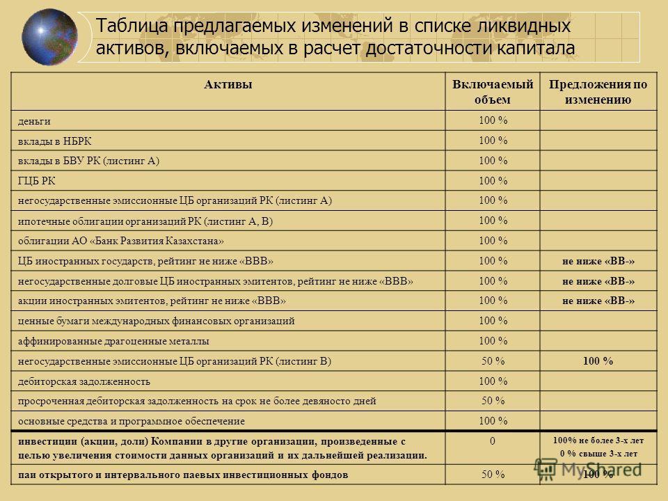 Таблица предлагаемых изменений в списке ликвидных активов, включаемых в расчет достаточности капитала АктивыВключаемый объем Предложения по изменению деньги100 % вклады в НБРК100 % вклады в БВУ РК (листинг А)100 % ГЦБ РК100 % негосударственные эмисси