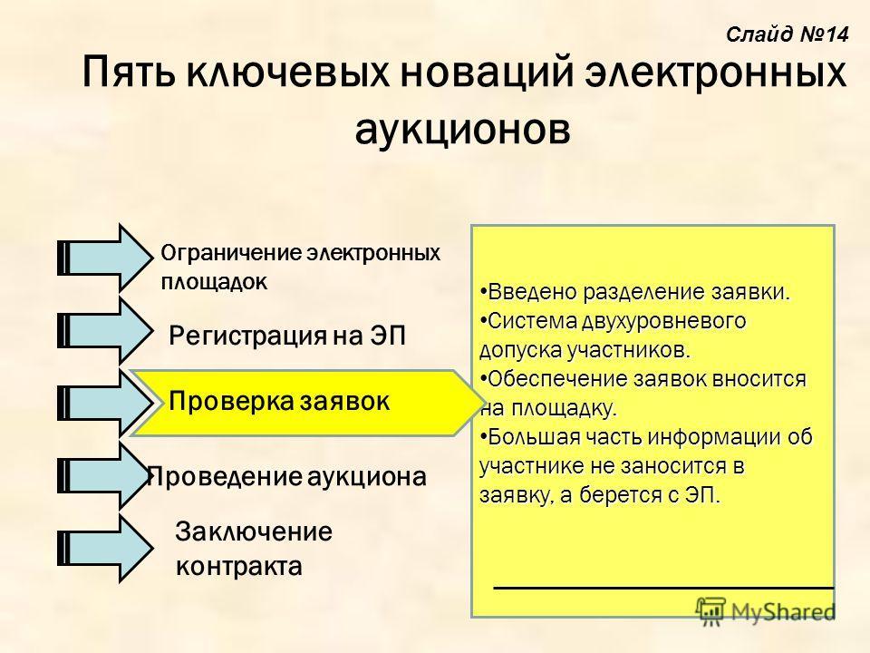 Введено разделение заявки. Введено разделение заявки. Система двухуровневого допуска участников. Система двухуровневого допуска участников. Обеспечение заявок вносится на площадку. Обеспечение заявок вносится на площадку. Большая часть информации об