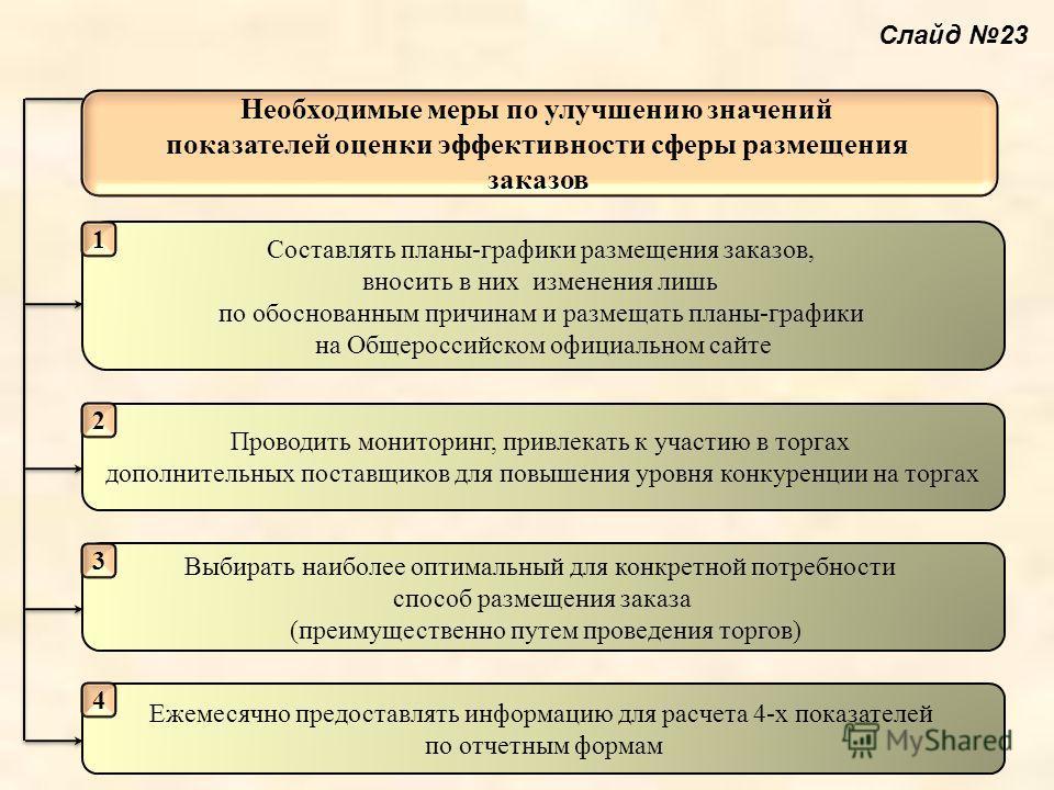 Необходимые меры по улучшению значений показателей оценки эффективности сферы размещения заказов Составлять планы-графики размещения заказов, вносить в них изменения лишь по обоснованным причинам и размещать планы-графики на Общероссийском официально