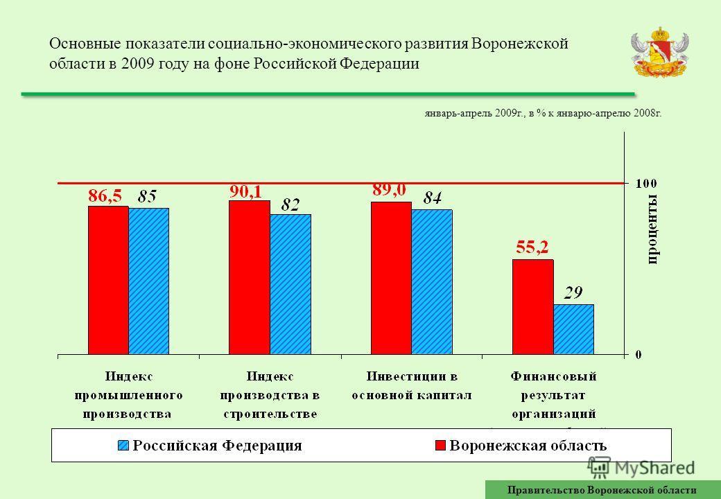 Основные показатели социально-экономического развития Воронежской области в 2009 году на фоне Российской Федерации Правительство Воронежской области январь-апрель 2009г., в % к январю-апрелю 2008г.