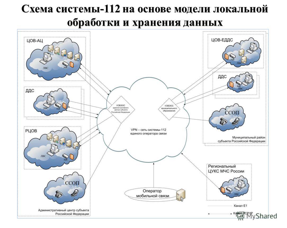 Схема системы-112 на основе модели локальной обработки и хранения данных