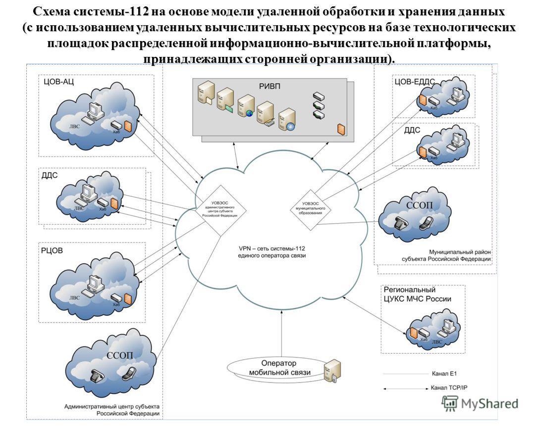 Схема системы-112 на основе модели удаленной обработки и хранения данных (c использованием удаленных вычислительных ресурсов на базе технологических п