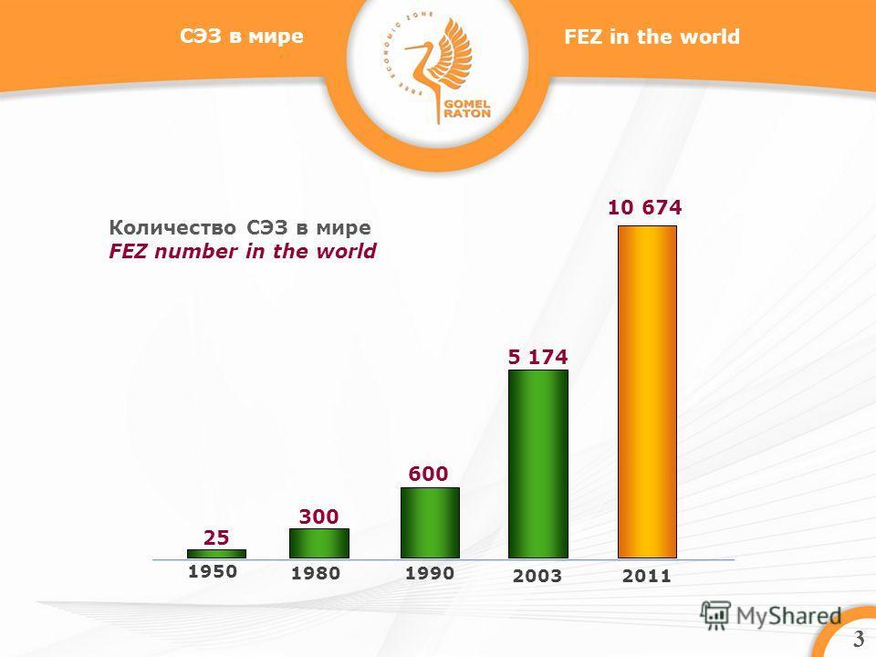 3 СЭЗ в мире 25 1950 300 1980 600 1990 5 174 20032011 Количество СЭЗ в мире FEZ number in the world 10 674 FEZ in the world