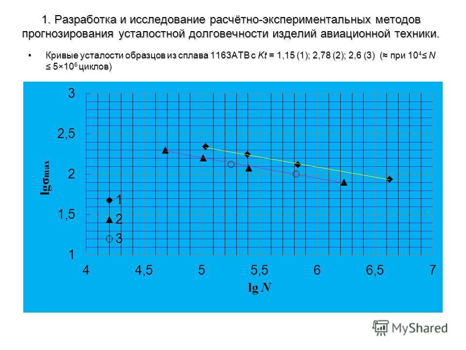 1. Разработка и исследование расчётно-экспериментальных методов прогнозирования усталостной долговечности изделий авиационной техники. Кривые усталости образцов из сплава 1163АТВ с Kt = 1,15 (1); 2,78 (2); 2,6 (3) ( при 10 4 N 5×10 6 циклов)Кривые ус