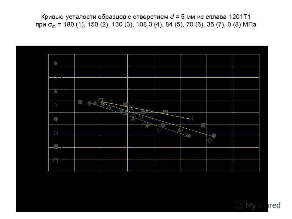 Кривые усталости образцов с отверстием d = 5 мм из сплава 1201Т1 при σ m = 180 (1), 150 (2), 130 (3), 108,3 (4), 84 (5), 70 (6), 35 (7), 0 (8) МПа