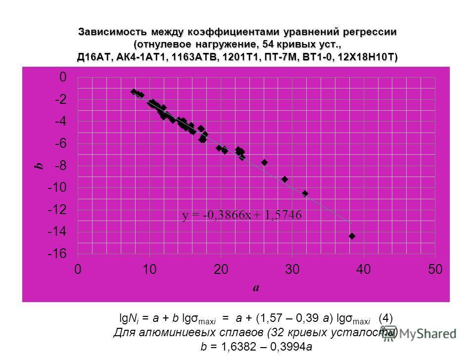 Зависимость между коэффициентами уравнений регрессии (отнулевое нагружение, 54 кривых уст., Д16АТ, АК4-1АТ1, 1163АТВ, 1201Т1, ПТ-7М, ВТ1-0, 12Х18Н10Т) lgN i = a + b lgσ maxi = a + (1,57 – 0,39 a) lgσ maxi (4) Для алюминиевых сплавов (32 кривых устало
