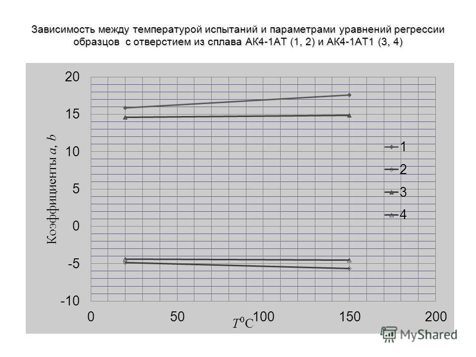 Зависимость между температурой испытаний и параметрами уравнений регрессии образцов с отверстием из сплава АК4-1АТ (1, 2) и АК4-1АТ1 (3, 4)