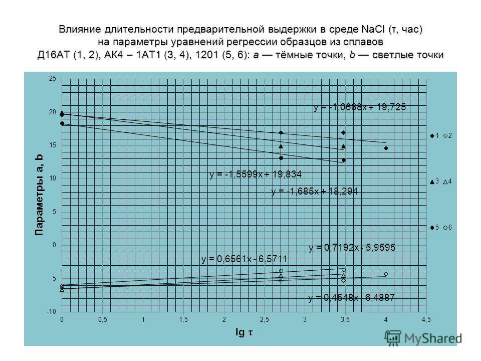 Влияние длительности предварительной выдержки в среде NaCl (τ, час) на параметры уравнений регрессии образцов из сплавов Д16АТ (1, 2), АК4 – 1АТ1 (3, 4), 1201 (5, 6): a тёмные точки, b светлые точки