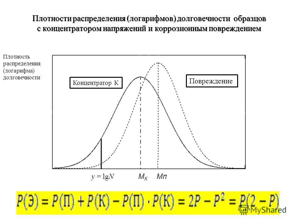 Плотности распределения (логарифмов) долговечности образцов с концентратором напряжений и коррозионным повреждением y = lgN M К Мп Повреждение Концентратор К Плотность распределения (логарифма) долговечности