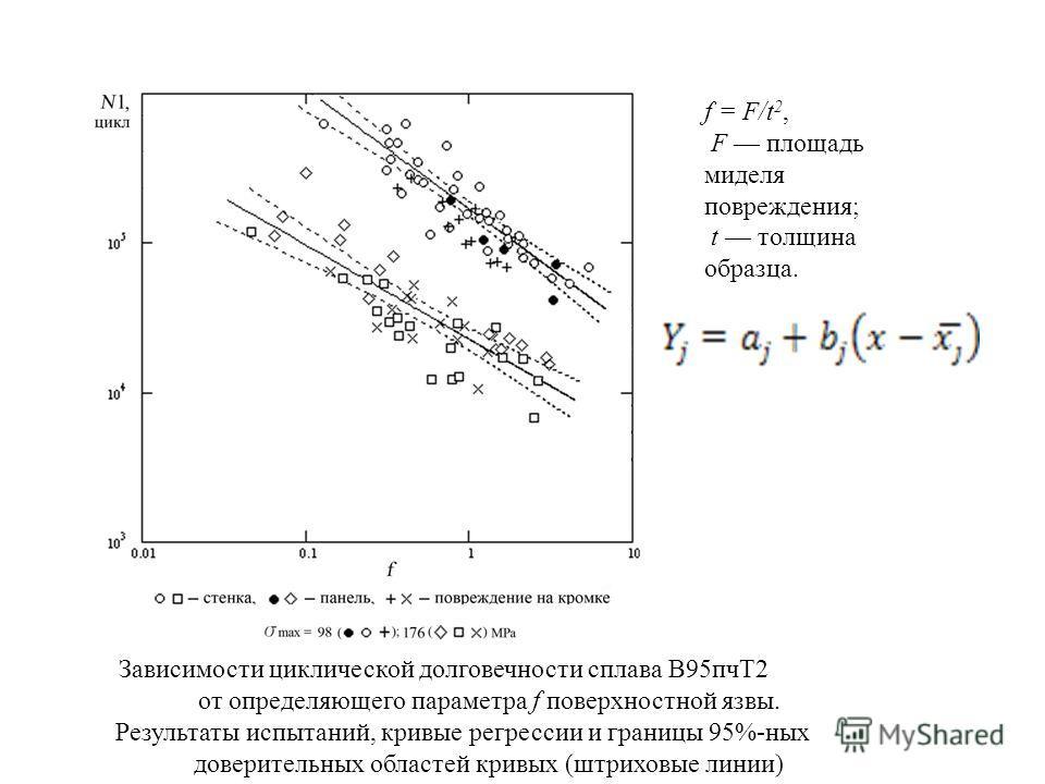 f = F/t 2, F площадь миделя повреждения; t толщина образца. Зависимости циклической долговечности сплава В95пчТ2 от определяющего параметра f поверхностной язвы. Результаты испытаний, кривые регрессии и границы 95%-ных доверительных областей кривых (
