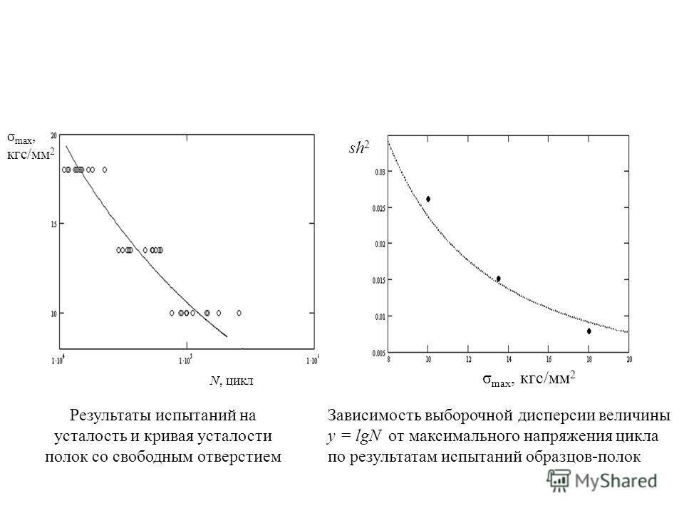Результаты испытаний на усталость и кривая усталости полок со свободным отверстием σ max, кгс/мм 2 N, цикл Зависимость выборочной дисперсии величины y = lgN от максимального напряжения цикла по результатам испытаний образцов-полок σ max, кгс/мм 2 sh