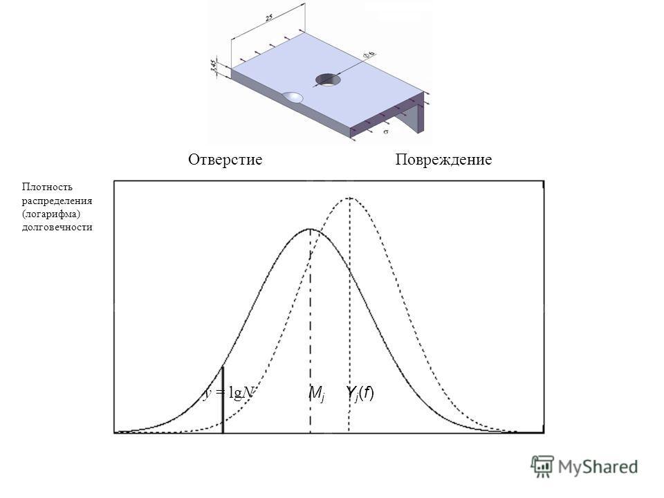 y = lgN M j Y j (f) ПовреждениеОтверстие Плотность распределения (логарифма) долговечности
