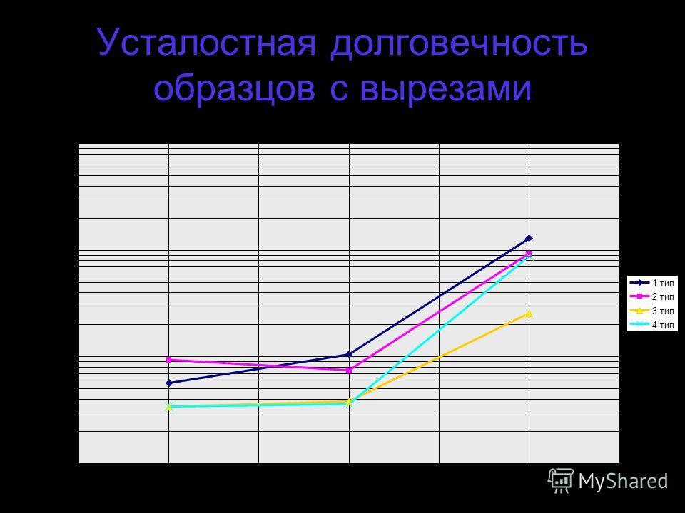 Усталостная долговечность образцов с вырезами δ = 6,0 мм Р н = 2200 кГс со смазкой