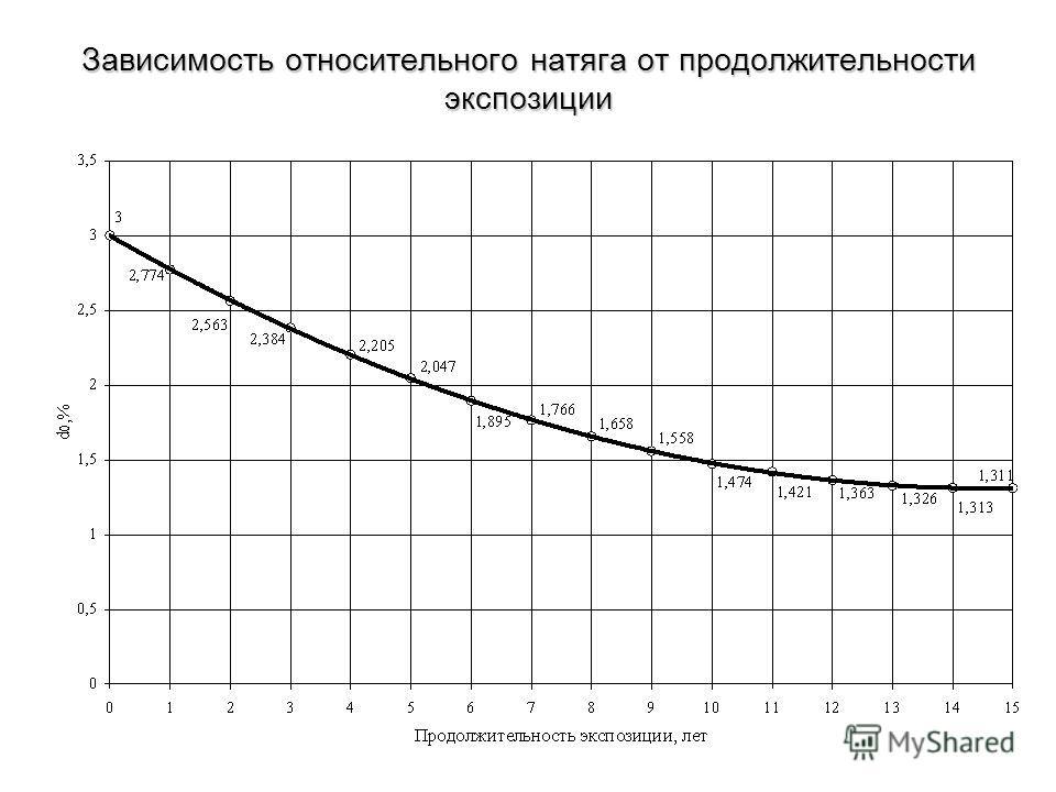 Зависимость относительного натяга от продолжительности экспозиции