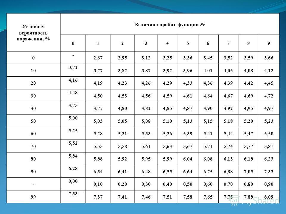 Условная вероятность поражения, % Величина пробит-функции Pr 0123456789 0 - 2,672,953,123,253,363,453,523,593,66 10 3,72 3,773,823,873,923,964,014,054,084,12 20 4,16 4,194,234,264,294,334,364,394,424,45 30 4,48 4,504,534,564,594,614,644,674,694,72 40