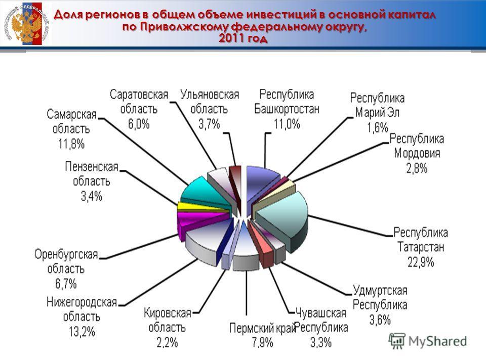 Доля регионов в общем объеме инвестиций в основной капитал Доля регионов в общем объеме инвестиций в основной капитал по Приволжскому федеральному округу, по Приволжскому федеральному округу, 2011 год