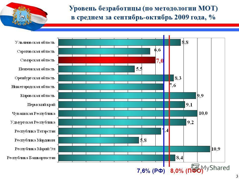 3 3 Уровень безработицы (по методологии МОТ) в среднем за сентябрь-октябрь 2009 года, % 7,6% (РФ) 8,0% (ПФО)
