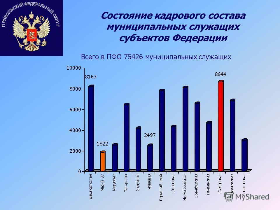 Состояние кадрового состава муниципальных служащих субъектов Федерации Всего в ПФО 75426 муниципальных служащих