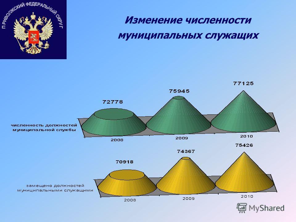 Изменение численности муниципальных служащих
