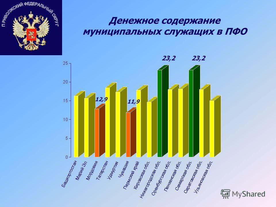Денежное содержание муниципальных служащих в ПФО 23,2 11,9 12,9