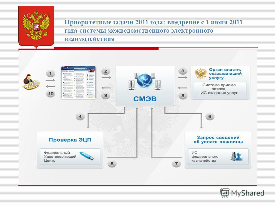 Приоритетные задачи 2011 года: внедрение с 1 июня 2011 года системы межведомственного электронного взаимодействия