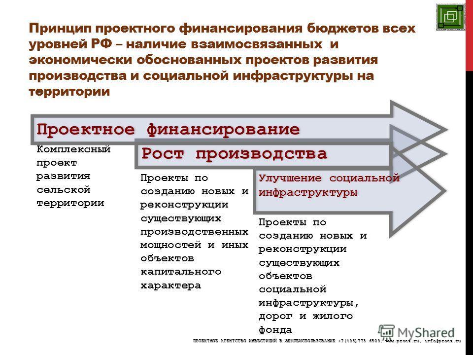 Принцип проектного финансирования бюджетов всех уровней РФ – наличие взаимосвязанных и экономически обоснованных проектов развития производства и социальной инфраструктуры на территории Рост производства Комплексный проект развития сельской территори