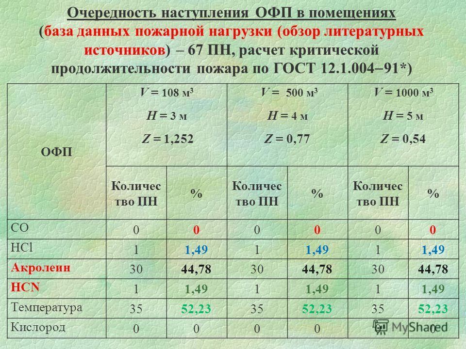 Очередность наступления ОФП в помещениях (база данных пожарной нагрузки (обзор литературных источников) – 67 ПН, расчет критической продолжительности пожара по ГОСТ 12.1.004 91*) ОФП V = 108 м 3 H = 3 м Z = 1,252 V = 500 м 3 H = 4 м Z = 0,77 V = 1000