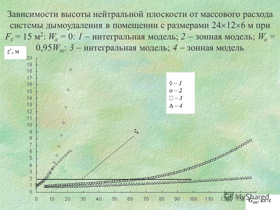 Зависимости высоты нейтральной плоскости от массового расхода системы дымоудаления в помещении с размерами 24 12 6 м при F г = 15 м 2 : W a = 0: 1 интегральная модель; 2 зонная модель; W a = 0,95W m : 3 интегральная модель; 4 зонная модель z *, м G s