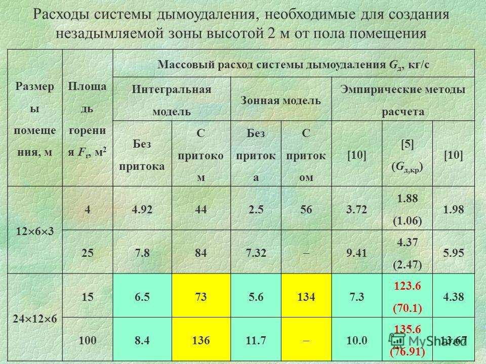 Расходы системы дымоудаления, необходимые для создания незадымляемой зоны высотой 2 м от пола помещения Размер ы помеще ния, м Площа дь горени я F г, м 2 Массовый расход системы дымоудаления G д, кг/с Интегральная модель Зонная модель Эмпирические ме