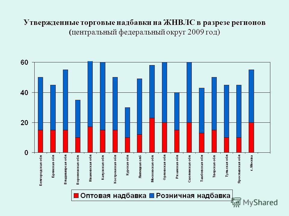 Утвержденные торговые надбавки на ЖНВЛС в разрезе регионов (центральный федеральный округ 2009 год)