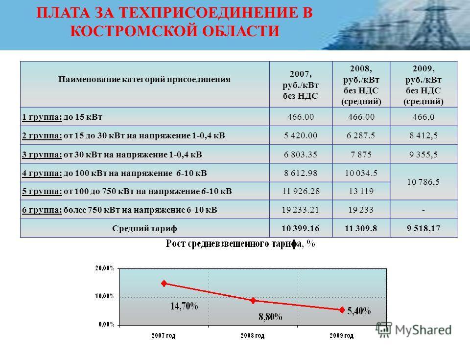 ПЛАТА ЗА ТЕХПРИСОЕДИНЕНИЕ В КОСТРОМСКОЙ ОБЛАСТИ Наименование категорий присоединения 2007, руб./кВт без НДС 2008, руб./кВт без НДС (средний) 2009, руб./кВт без НДС (средний) 1 группа: до 15 кВт466.00 466,0 2 группа: от 15 до 30 кВт на напряжение 1-0,