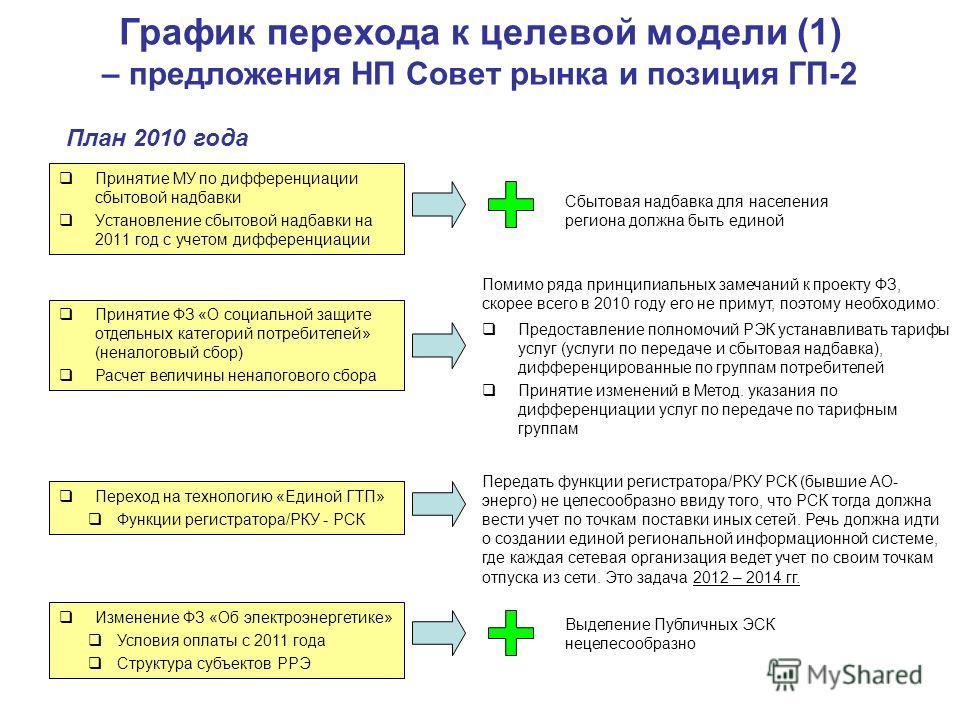 Принятие МУ по дифференциации сбытовой надбавки Установление сбытовой надбавки на 2011 год с учетом дифференциации График перехода к целевой модели (1) – предложения НП Совет рынка и позиция ГП-2 План 2010 года Принятие ФЗ «О социальной защите отдель