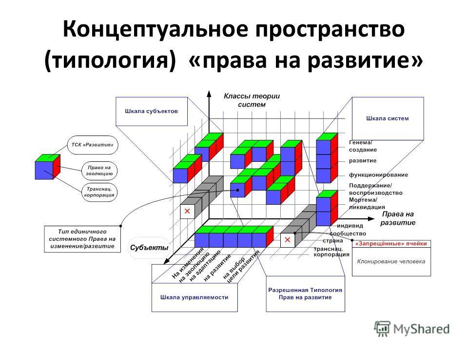 Концептуальное пространство (типология) «права на развитие»