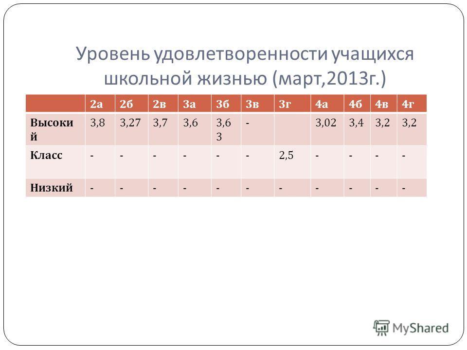 Уровень удовлетворенности учащихся школьной жизнью ( март,2013 г.) 2а2а 2б2б 2в2в 3а3а 3б3б 3в3в 3г3г 4а4а 4б4б 4в4в 4г4г Высоки й 3,83,273,73,63,6 3 -3,023,43,2 Класс ------2,5---- Низкий -----------