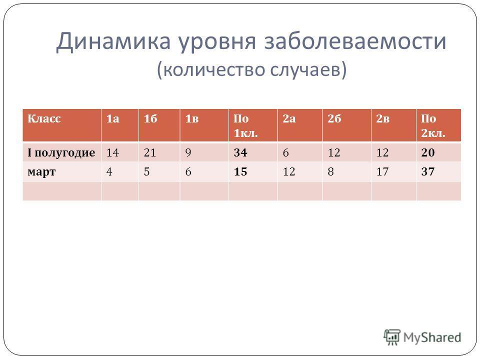 Динамика уровня заболеваемости ( количество случаев ) Класс 1а1а 1б1б 1в1вПо 1 кл. 2а2а 2б2б 2в2вПо 2 кл. І полугодие 1421934612 20 март 456151281737
