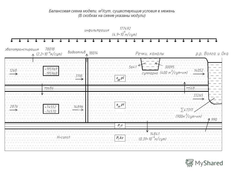 Балансовая схема модели, м 3 /сут, существующие условия в межень (В скобках на схеме указаны модули)