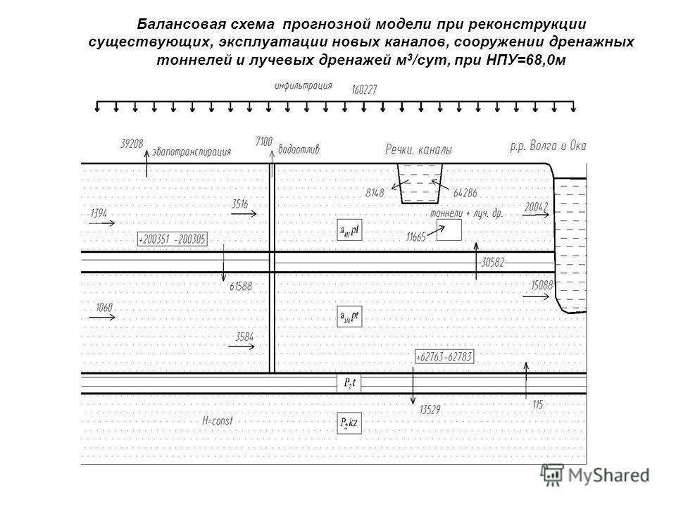 Балансовая схема прогнозной модели при реконструкции существующих, эксплуатации новых каналов, сооружении дренажных тоннелей и лучевых дренажей м 3 /сут, при НПУ=68,0м
