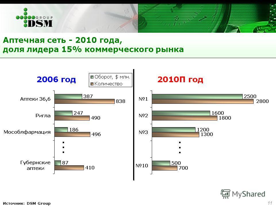 11 Источник: DSM Group Аптечная сеть - 2010 года, доля лидера 15% коммерческого рынка