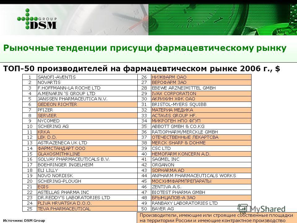 19 Рыночные тенденции присущи фармацевтическому рынку Источник: DSM Group ТОП-50 производителей на фармацевтическом рынке 2006 г., $ Производители, имеющие или строящие собственные площадки на территории России и имеющие контрактное производство