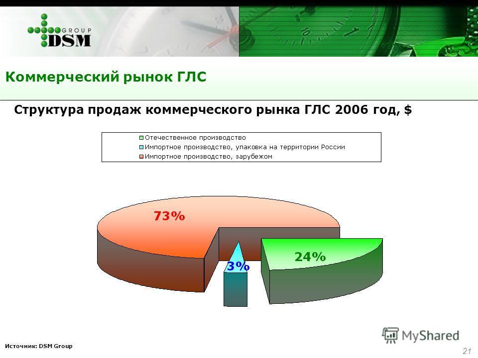 21 Коммерческий рынок ГЛС Источник: DSM Group Структура продаж коммерческого рынка ГЛС 2006 год, $