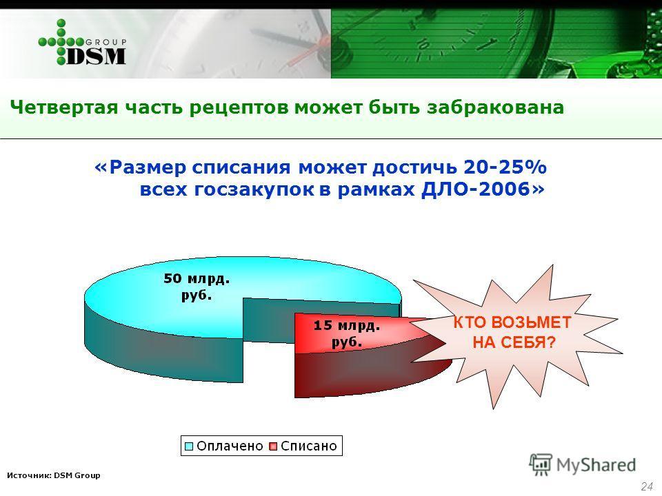 24 Четвертая часть рецептов может быть забракована «Размер списания может достичь 20-25% всех госзакупок в рамках ДЛО-2006» КТО ВОЗЬМЕТ НА СЕБЯ? Источник: DSM Group