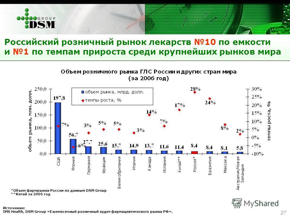 27 Российский розничный рынок лекарств 10 по емкости и 1 по темпам прироста среди крупнейших рынков мира *Объем фармрынка России по данным DSM Group **Китай за 2005 год Источники: IMS Health, DSM Group «Ежемесячный розничный аудит фармацевтического р