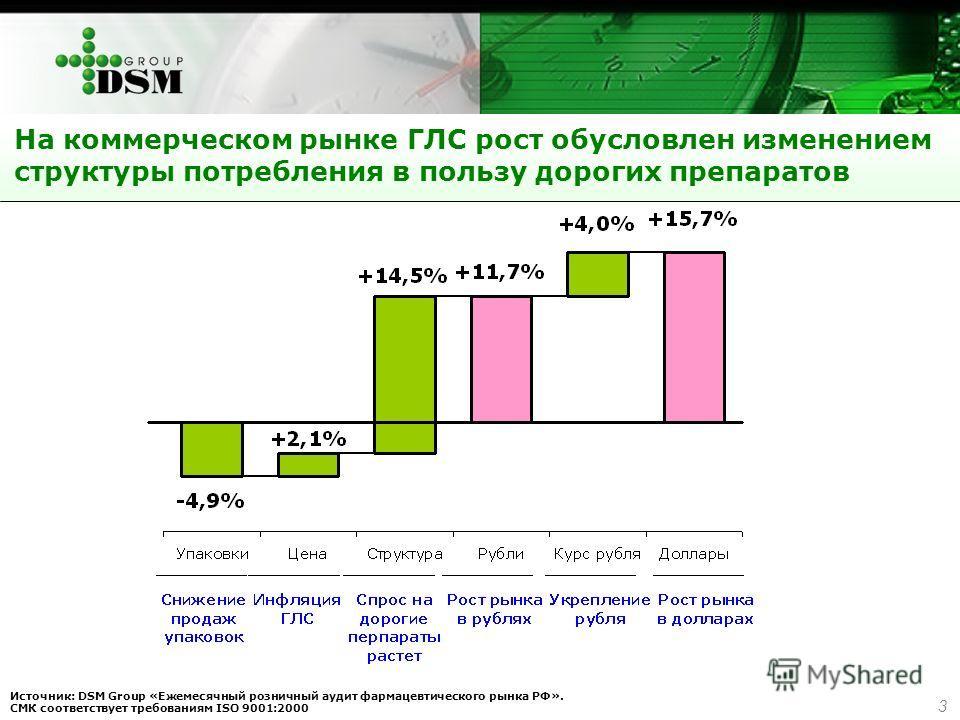 3 На коммерческом рынке ГЛС рост обусловлен изменением структуры потребления в пользу дорогих препаратов Источник: DSM Group «Ежемесячный розничный аудит фармацевтического рынка РФ». СМК соответствует требованиям ISO 9001:2000