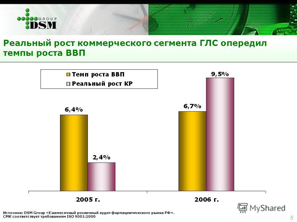 5 Источник: DSM Group «Ежемесячный розничный аудит фармацевтического рынка РФ». СМК соответствует требованиям ISO 9001:2000 Реальный рост коммерческого сегмента ГЛС опередил темпы роста ВВП